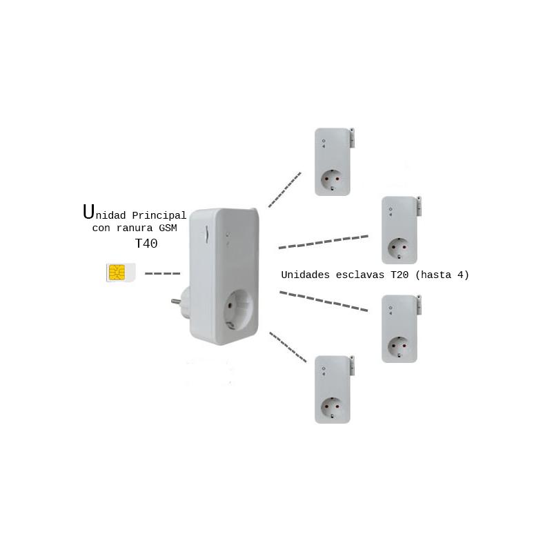 Módulo esclavo de enchufe GSM para el control telefónico de calefacción mediante el T40 por SMS. T20