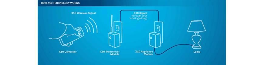 Sistema domótico X10
