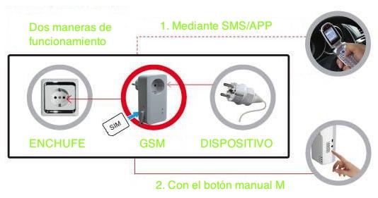instalacion-calefaccion-con-domotica-gsm-de-enchufe