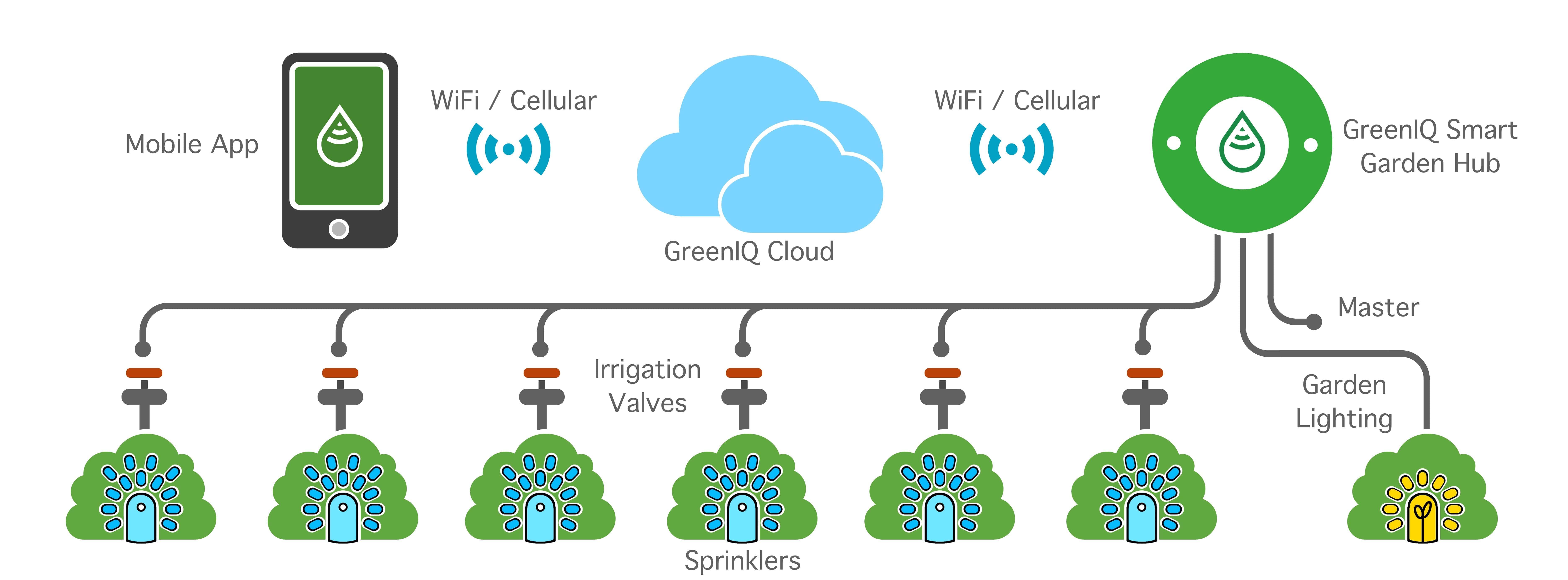 Controlador de riego inteligente wifi desde el m vil o tablet for Instalacion riego automatico jardin